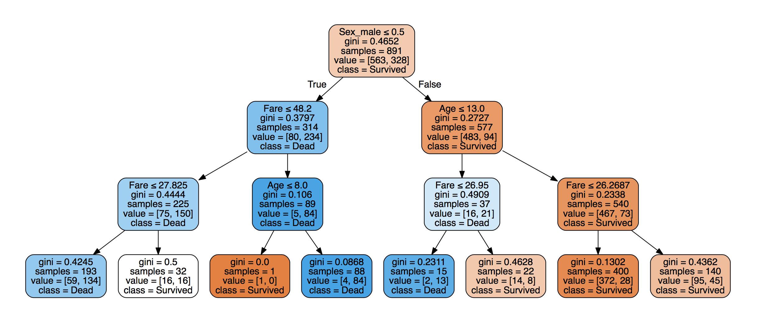 EDA, Machine Learning, Feature Engineering, and Kaggle - ugo_py_doc