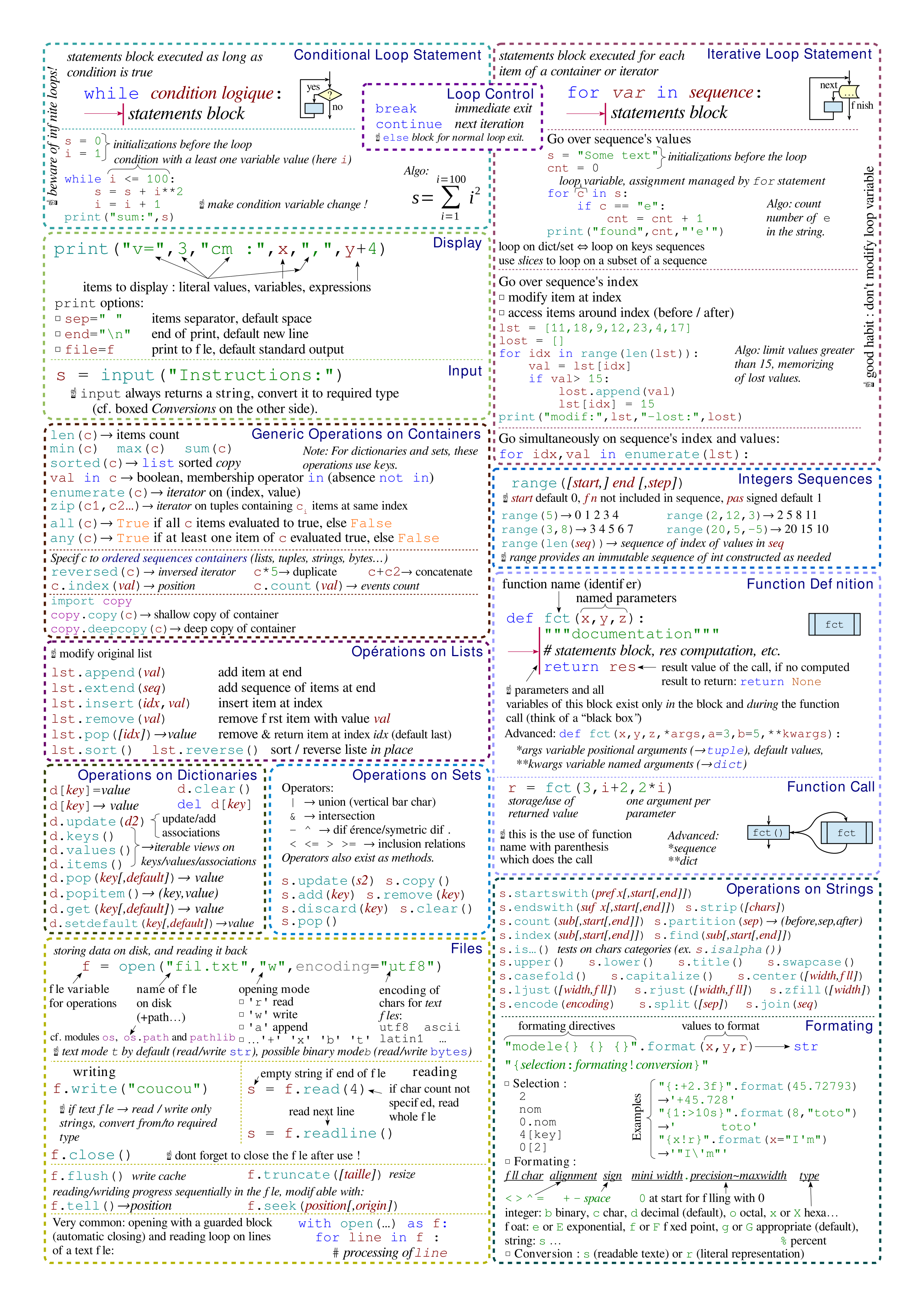 Python Cheat Sheets Ugo Py Doc