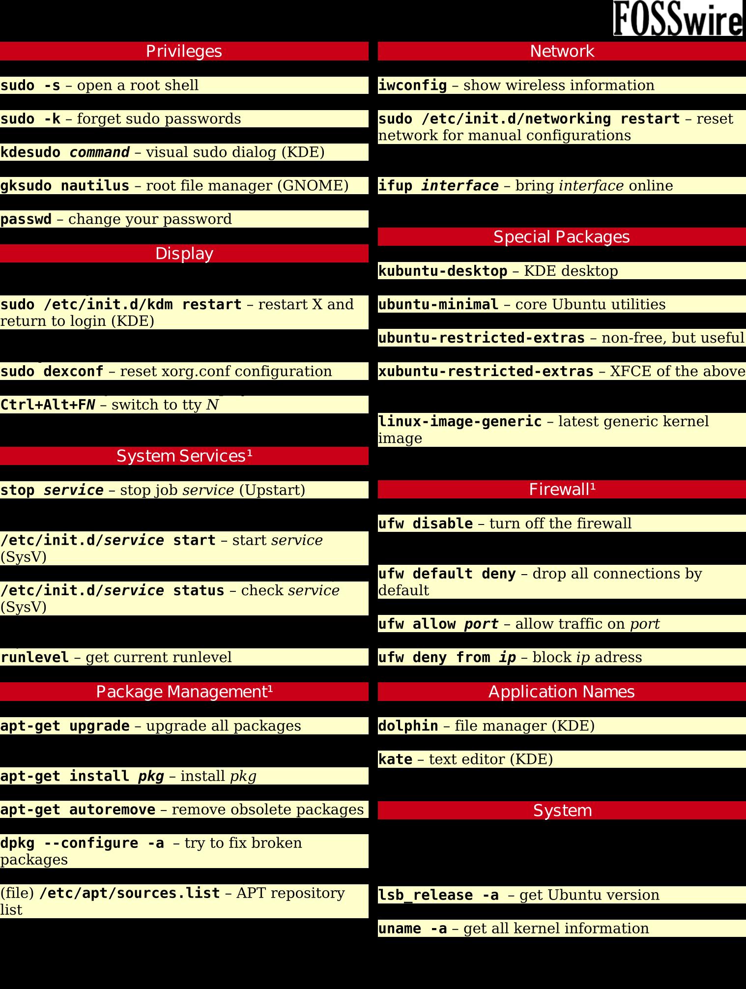 Pdf sheet cheat linux line command